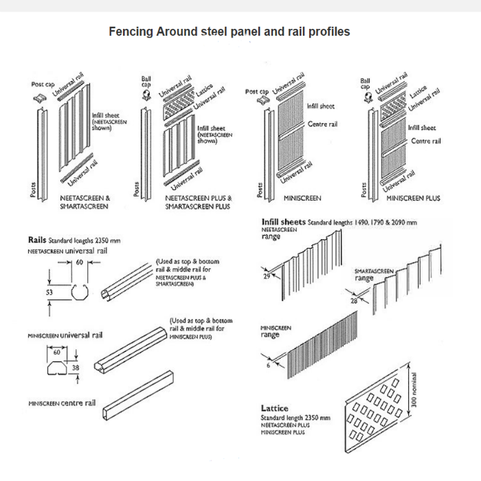 Fencing Around Steel Panel and Rail profiles